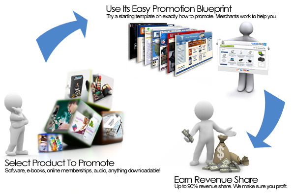 N) Free Affiliate Marketplace, Sell Products Online
